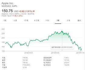 苹果股价才下跌近10,ceo库克却收获创纪录最高年终奖