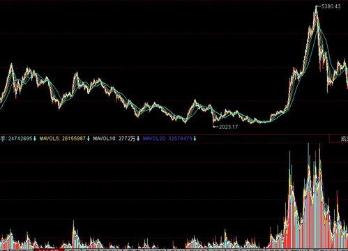 如何看待中国的股市?