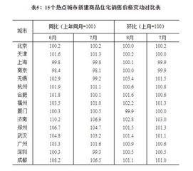 8月70城房价数据公布领涨的不是北上广,而是