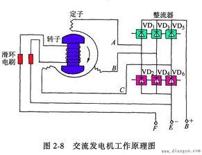 发电机操作方法