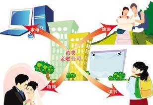 个人消费贷款(什么是个人消费贷款)