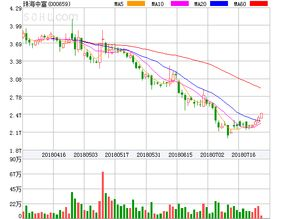 珠海中富股票九月份会涨吗?