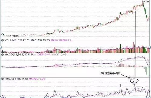换手率很小而股价又涨的很快的股票是不是好股