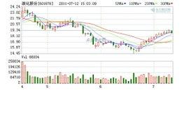 滨化集团股份有限公司的股票信息: