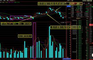 一旦股票出现这五大牛股形态,坚定满仓捂股,股价将一路飙涨!  特大超级牛股必涨形态