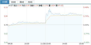 东风汽车股份股票趋势分析