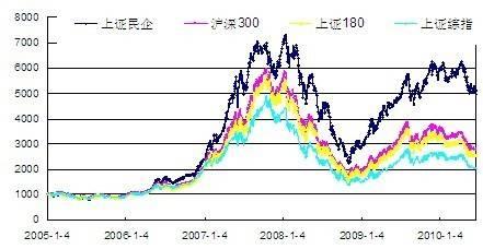 上证指数涨跌说明什么(上证涨跌幅限制)  国际外盘期货  第1张