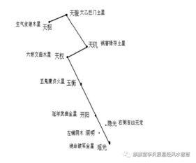 杨公三合形理风水