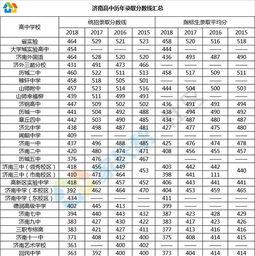 2018山东统招32大学有哪些 成人高考