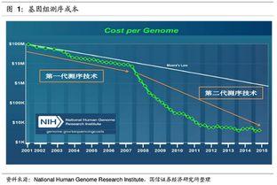 基因测序概念股都有哪些股票