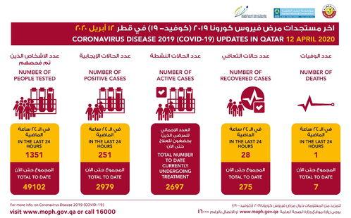 央视新闻客户端卡塔尔新增216例新冠肺炎确诊病例