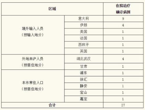 上海无新增确诊病例正排查51例境外输入疑似病例