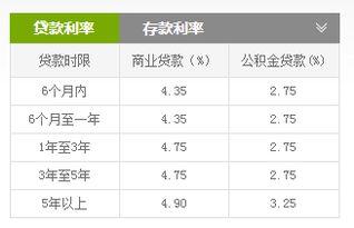 人民银行基准利率(2014年11月至2)