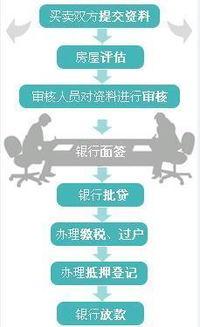 商业贷款条件(个人申请银行贷款都需)