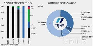 中国五大电力公司是哪五家?其上市股票名称和代码是?