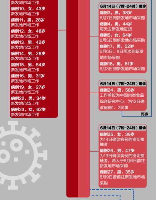 北京4天已确诊79例本土病例昨天,北京市通报新增36例本土确诊病例。