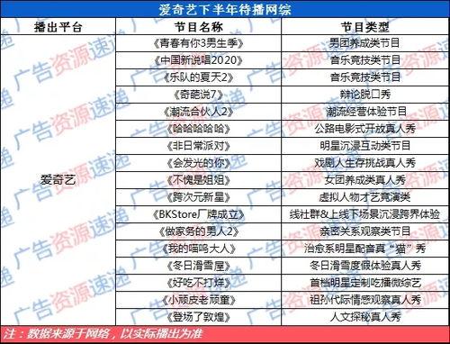 《乐队的夏天2》《中国新说唱2020》的如约上线,正式拉开爱奇艺下半年的综艺赛道内容.