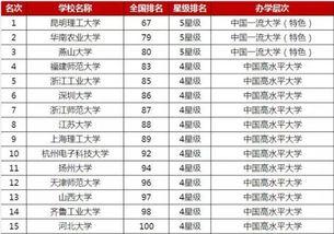 體育生211大學有哪些大學排名