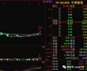 601668中国建筑这只股票,连续下跌,跌了抬不起头