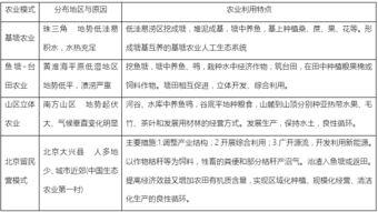 中国的农业知识点总结