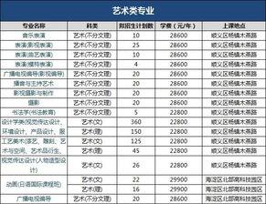 京外哪些大学在北京二本招生 专升本