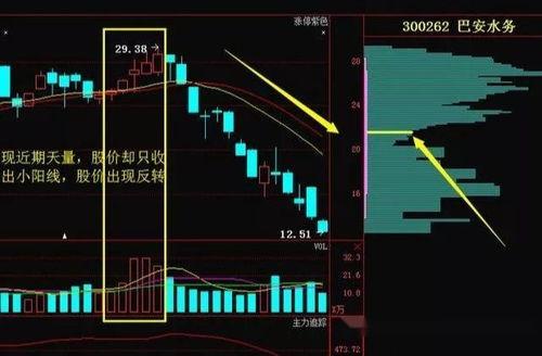股票量能分析是什么意思