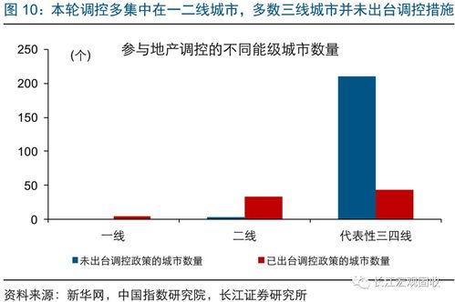 本轮调控以来,核心一二线城市调控不断收紧、市场运行不断规范,价格增长趋于平缓;7月以来,70大中城中,一线城市新建商品住宅价格月均环比增长0.1%