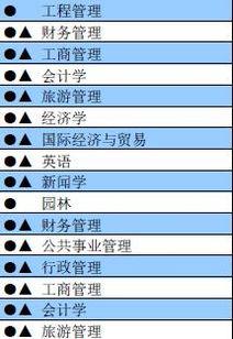 一本广东大学有哪些专业 学校大全