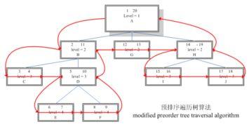 预排序遍历树算法 modified preorder tree traversal algorithm