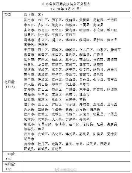 山东省新冠肺炎疫情分区分级表发布,全部为低风险地区