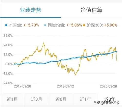 银行降息债券基金涨跌