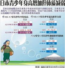 图表 日本青少年身高增加但体质减弱