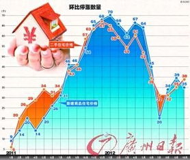 10月份70个大中城市中房价同比下降的达56个半数房价环比微升专家认为