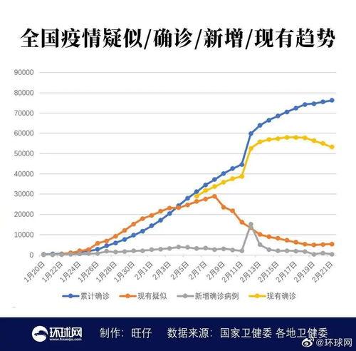 其中,湖北省新增确诊病例398例,湖北以外地区新增确诊病例11例.