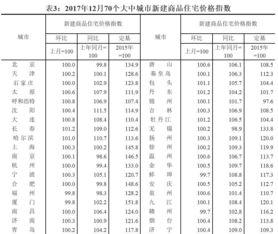 70城房价数据70城新房环比涨跌情况