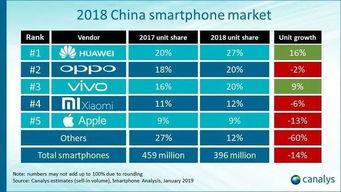 2018年q1全球智能音箱市场