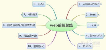 web前端如何包装工作经验