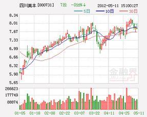 请问四川美丰000731这支股票究竟能不能涨,会涨到多少?