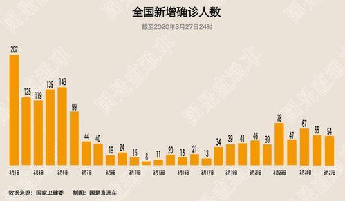 4月1日0—24时,31个省(自治区、直辖市)和新疆生产建设兵团报告新增确诊病例35例,均为境外输入病例;新增死亡病例6例(湖北6例);新增疑似病例20例,均为境外输入病例.