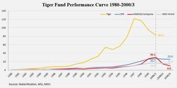 股票市盈利 负30(—30)是什么意思啊?