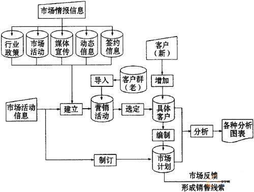 数据流程分析案例