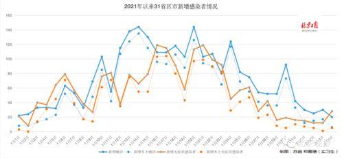 31省区市新增确诊降回个位数,北京连续6天本土零新增