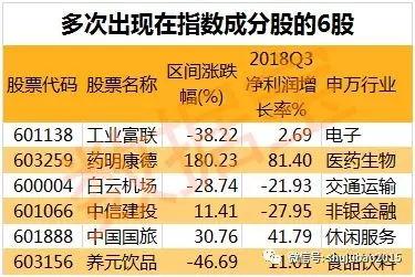 2020沪深300股票调整名单(沪深300成分股调整时间)_1800人推荐