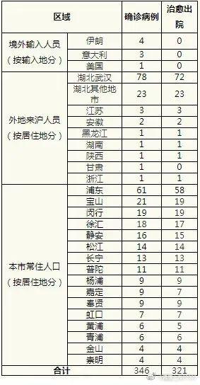 上海新增3例境外输入型确诊病例