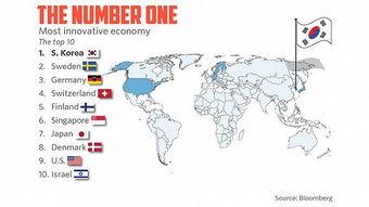 韩国再成全球最创新经济体中国列新兴市场首位