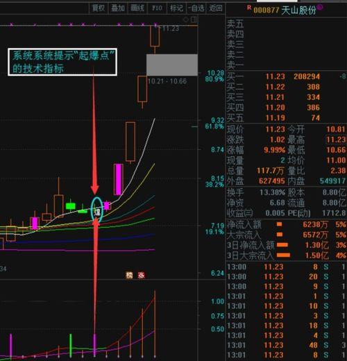 分析股票上涨该看哪些