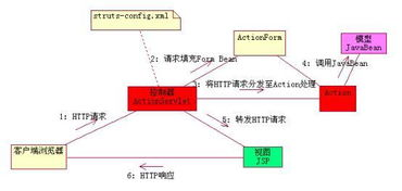 常用MVC模式详解