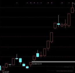 股票中的支撑线和压力线是什么意思?