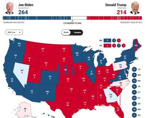 截至发稿,拜登已获得264张选举人票,特朗普则获得214张选举人票.(