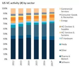 风投最爱哪个行业十图看清美国vc投资趋势
